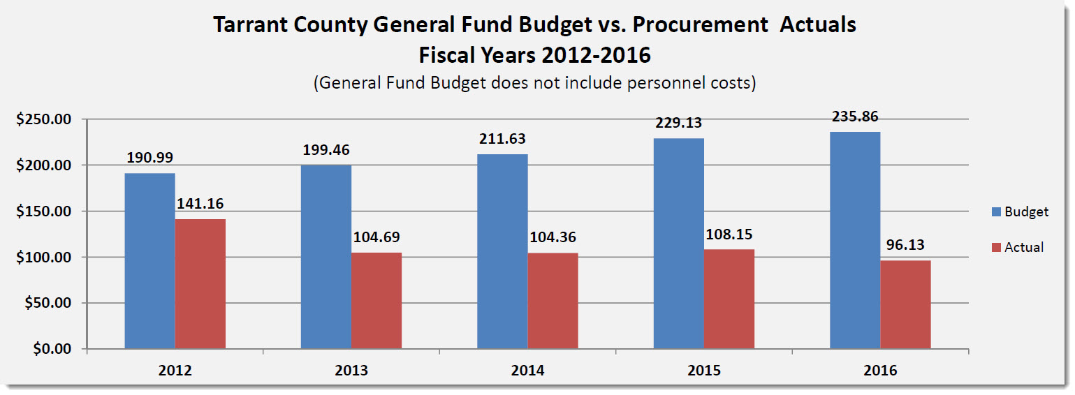 Tarrant County General Fund Budget vs. Procurement Actuals