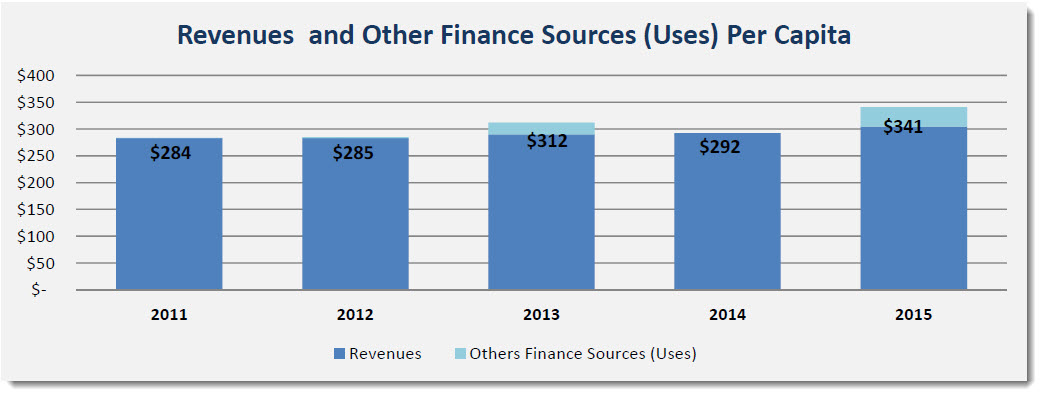 Revenues and Other Finance Sources Per Capita