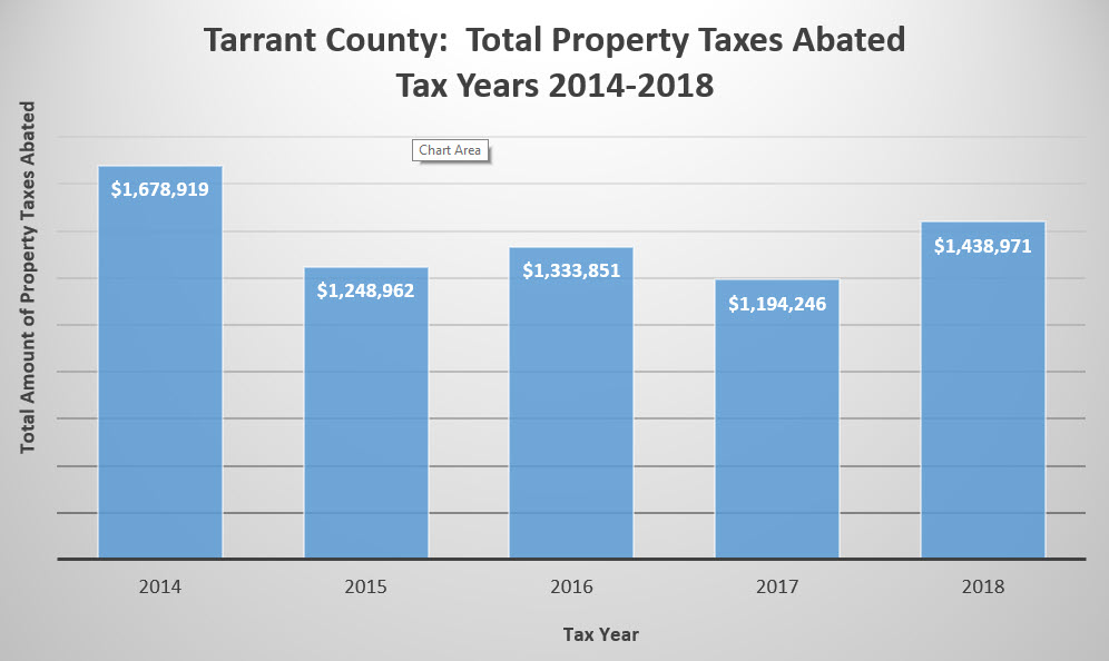 Total Property Taxes Abated Tax Years 2014 - 2018