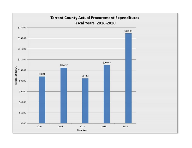 Actual Procurement Expenditures Fiscal Year 2016-2020 Chart