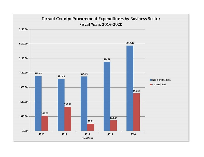 Procurement Expenditures by Business Sector Fiscal Years 2016-2020 Chart