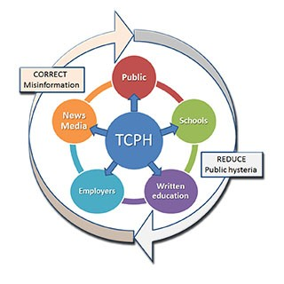 TCPH Communications efforts to correct misinformation and reduce public hysteria, reaching out to news media, the public, schools, and employers with written communications, etc.