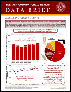 Tarrant County Public Health Data Brief: Suicide in Tarrant County